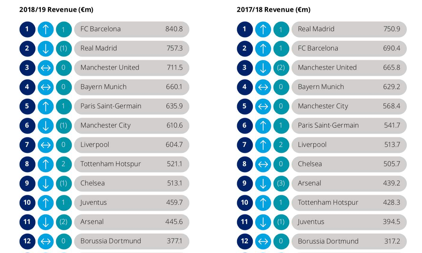 Deloitte Football Money League 2020: i bilanci del 2020