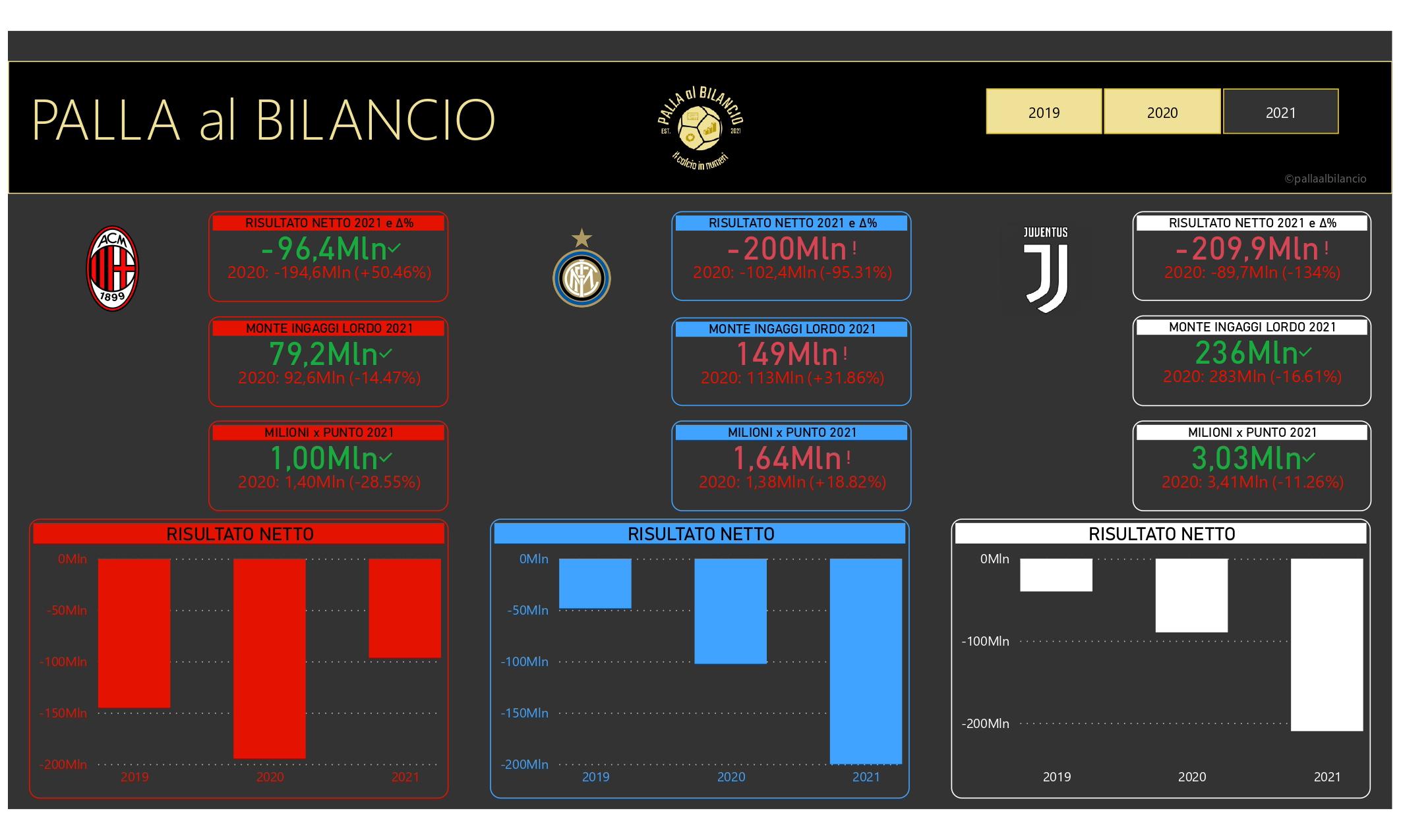 Palla al Bilancio: i numeri di Milan, Inter e Juve