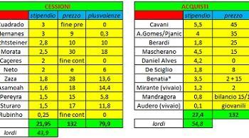 Una Juventus più forte rispettando il tetto ingaggi e gli indicatori economico/finanziari